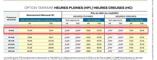 grille tarifaire Eco Vattenfall option tarifaire heures pleines heures creuses