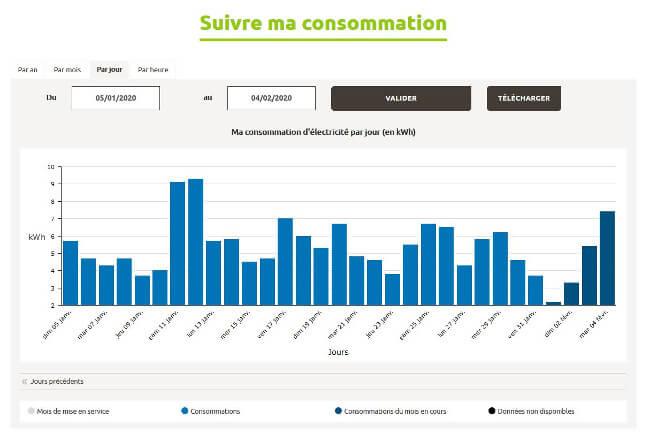 suivi de consommation par jour sur l'espace personnel Enedis