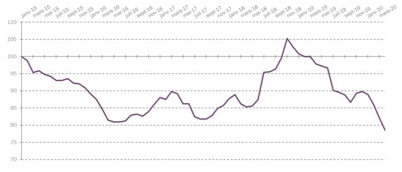 *Évolution du tarif réglementé de vente de gaz moyen d'Engie, hors taxes et CTA, depuis le 1er janvier 2015 (en €/MWh, base 100 en janvier 2015). Source : CRE.