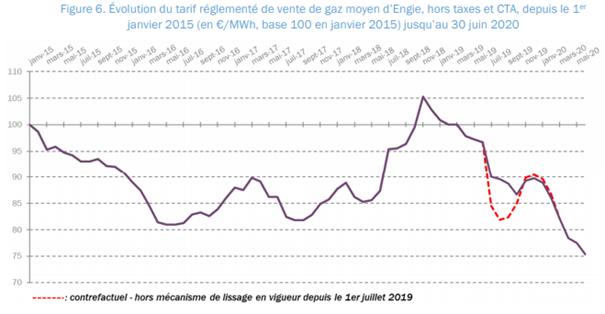 source CRE - tarif réglementé de vente du gaz naturel