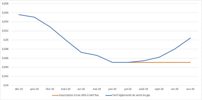 prévisions tarif réglementé de vente du gaz naturel