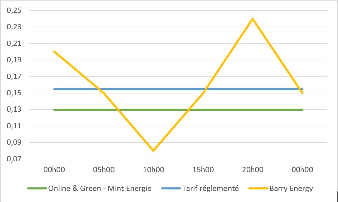 courbe prix du kWh sur une journée